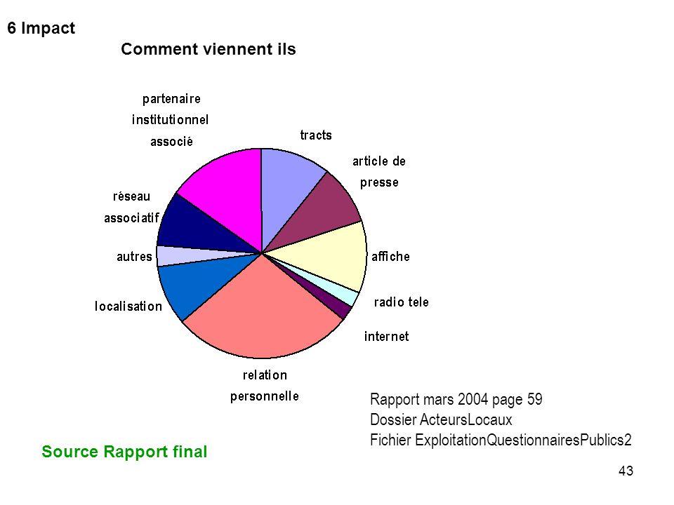 43 Comment viennent ils Rapport mars 2004 page 59 Dossier ActeursLocaux Fichier ExploitationQuestionnairesPublics2 6 Impact Source Rapport final