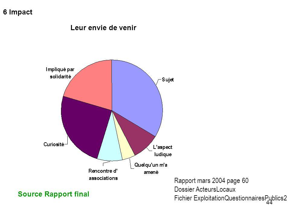 44 Leur envie de venir Rapport mars 2004 page 60 Dossier ActeursLocaux Fichier ExploitationQuestionnairesPublics2 6 Impact Source Rapport final