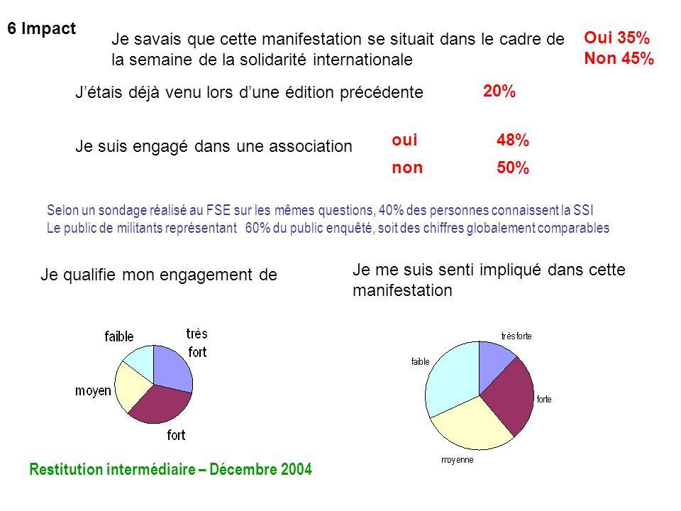 45 Je savais que cette manifestation se situait dans le cadre de la semaine de la solidarité internationale Oui 35% Non 45% Jétais déjà venu lors dune