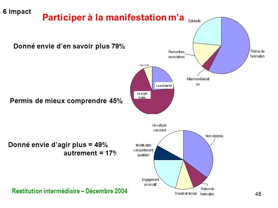 46 Donné envie den savoir plus 79% Permis de mieux comprendre 45% Donné envie dagir plus = 49% autrement = 17% Participer à la manifestation ma Restit