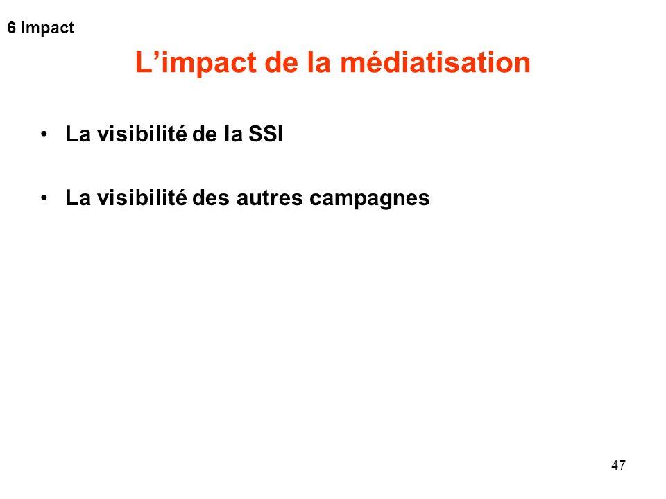 47 Limpact de la médiatisation La visibilité de la SSI La visibilité des autres campagnes 6 Impact