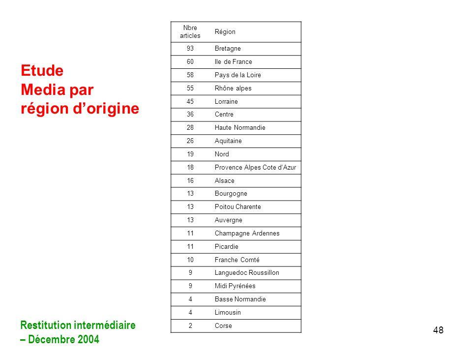 48 Etude Media par région dorigine Nbre articles Région 93Bretagne 60Ile de France 58Pays de la Loire 55Rhône alpes 45Lorraine 36Centre 28Haute Norman