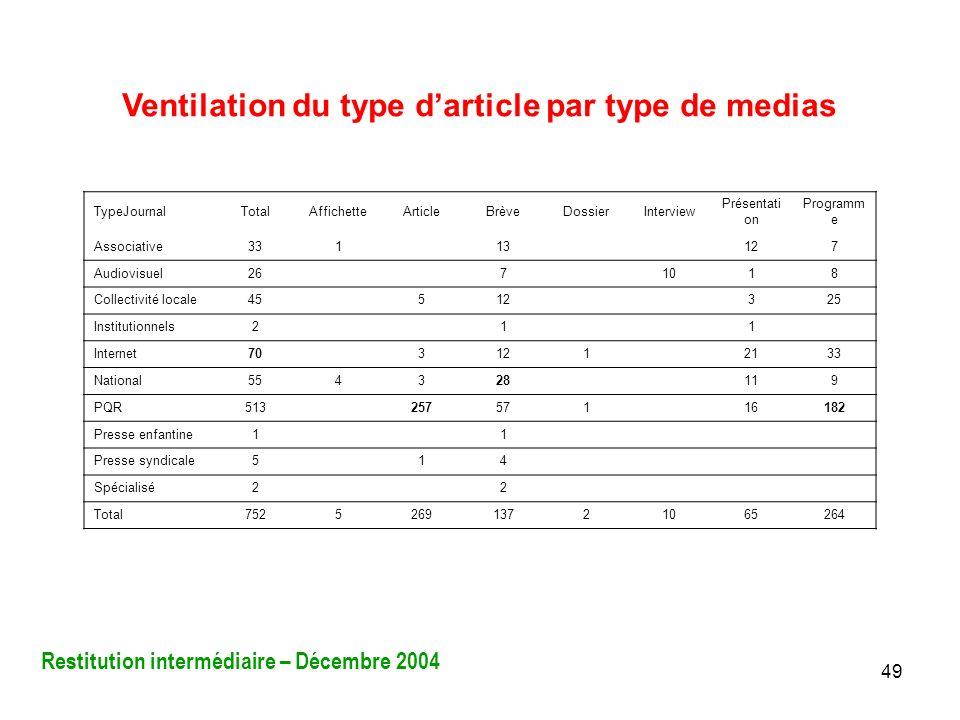 49 Ventilation du type darticle par type de medias TypeJournalTotalAffichetteArticleBrèveDossierInterview Présentati on Programm e Associative331 13 1