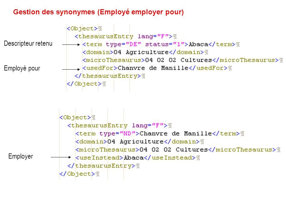 Gestion des synonymes (Employé employer pour) Descripteur retenu Employer Employé pour