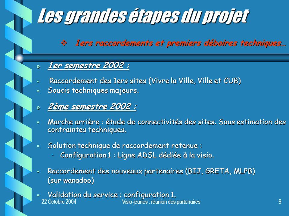 22 Octobre 2004Visio-jeunes : réunion des partenaires9 o 1er semestre 2002 : Raccordement des 1ers sites (Vivre la Ville, Ville et CUB) Raccordement d