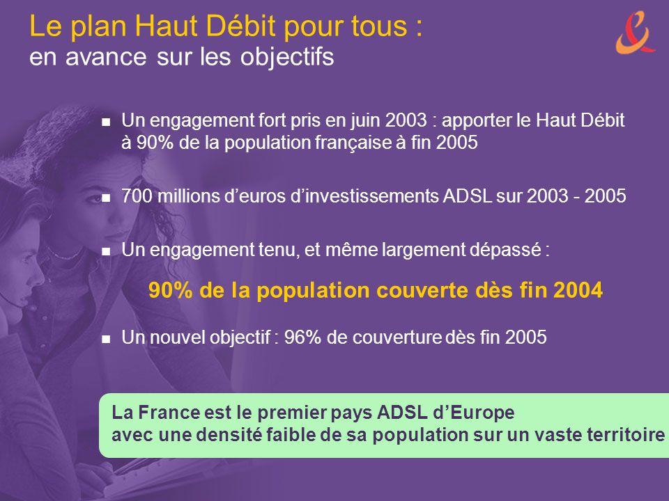 Le plan Haut Débit pour tous : en avance sur les objectifs Un engagement fort pris en juin 2003 : apporter le Haut Débit à 90% de la population française à fin 2005 700 millions deuros dinvestissements ADSL sur 2003 - 2005 Un engagement tenu, et même largement dépassé : La France est le premier pays ADSL dEurope avec une densité faible de sa population sur un vaste territoire 90% de la population couverte dès fin 2004 Un nouvel objectif : 96% de couverture dès fin 2005