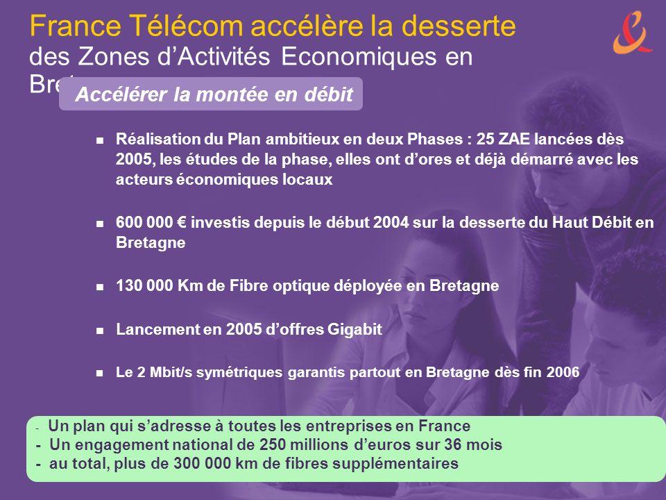 France Télécom accélère la desserte des Zones dActivités Economiques en Bretagne Réalisation du Plan ambitieux en deux Phases : 25 ZAE lancées dès 2005, les études de la phase, elles ont dores et déjà démarré avec les acteurs économiques locaux 600 000 investis depuis le début 2004 sur la desserte du Haut Débit en Bretagne 130 000 Km de Fibre optique déployée en Bretagne Lancement en 2005 doffres Gigabit Le 2 Mbit/s symétriques garantis partout en Bretagne dès fin 2006 - Un plan qui sadresse à toutes les entreprises en France - Un engagement national de 250 millions deuros sur 36 mois - au total, plus de 300 000 km de fibres supplémentaires Accélérer la montée en débit