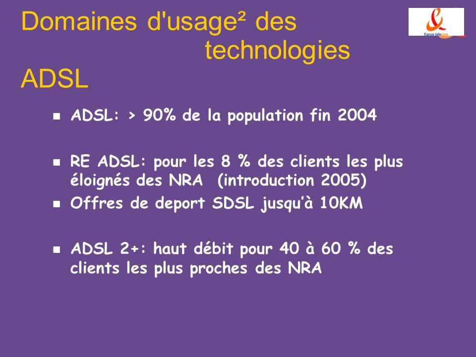 Domaines d'usage² des technologies ADSL ADSL: > 90% de la population fin 2004 RE ADSL: pour les 8 % des clients les plus éloignés des NRA (introductio
