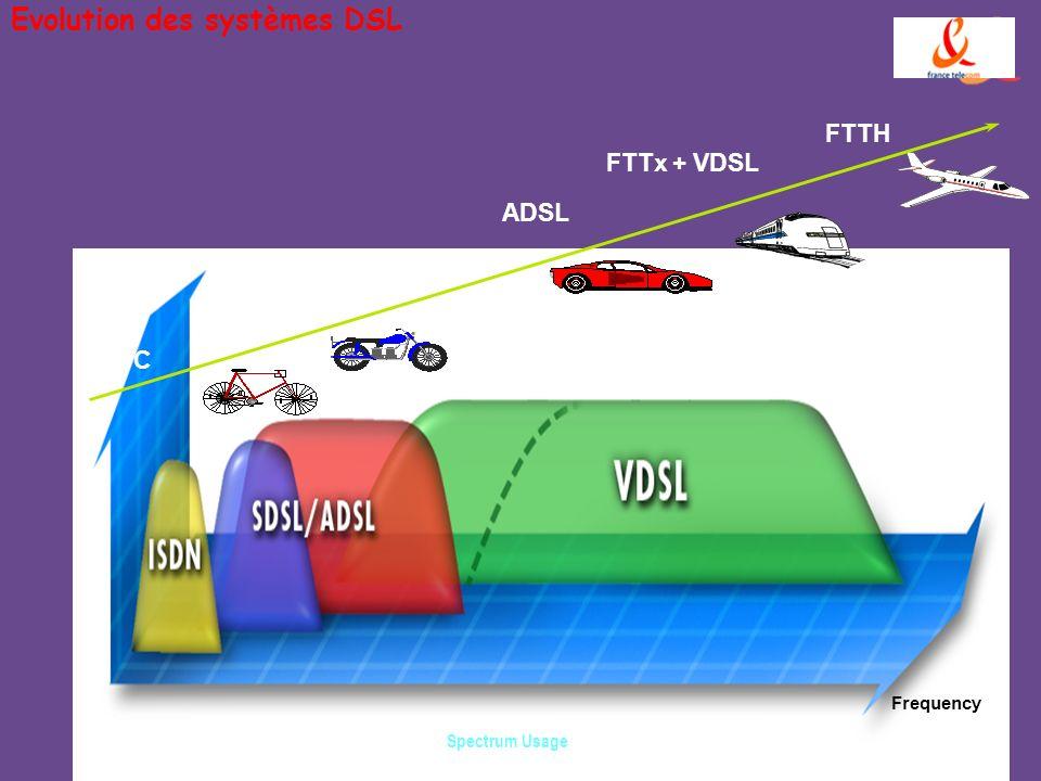 Evolution des systèmes DSL Spectrum Usage Frequency RTC ISDN ADSL-Lite ADSL FTTx + VDSL FTTH HDSL SDSL