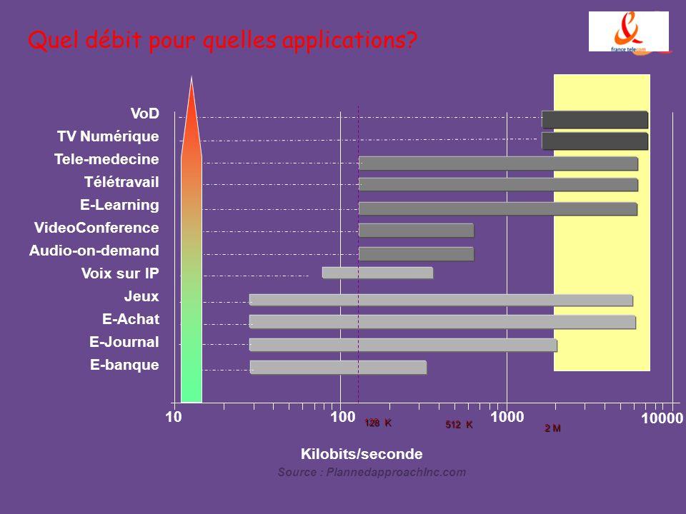 L architecture du réseau ADSL Les paramètres techniques 5 km de réseau maxi FO ou ATM sur SDH Les portées suivent lévolution des technologiques Elles sont évaluées sur une longueur moyenne de réseau daccès, pour une desserte standard