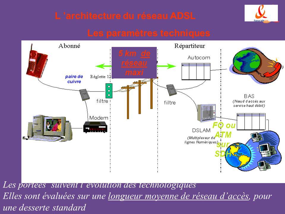 L architecture du réseau ADSL Les paramètres techniques 5 km de réseau maxi FO ou ATM sur SDH Les portées suivent lévolution des technologiques Elles