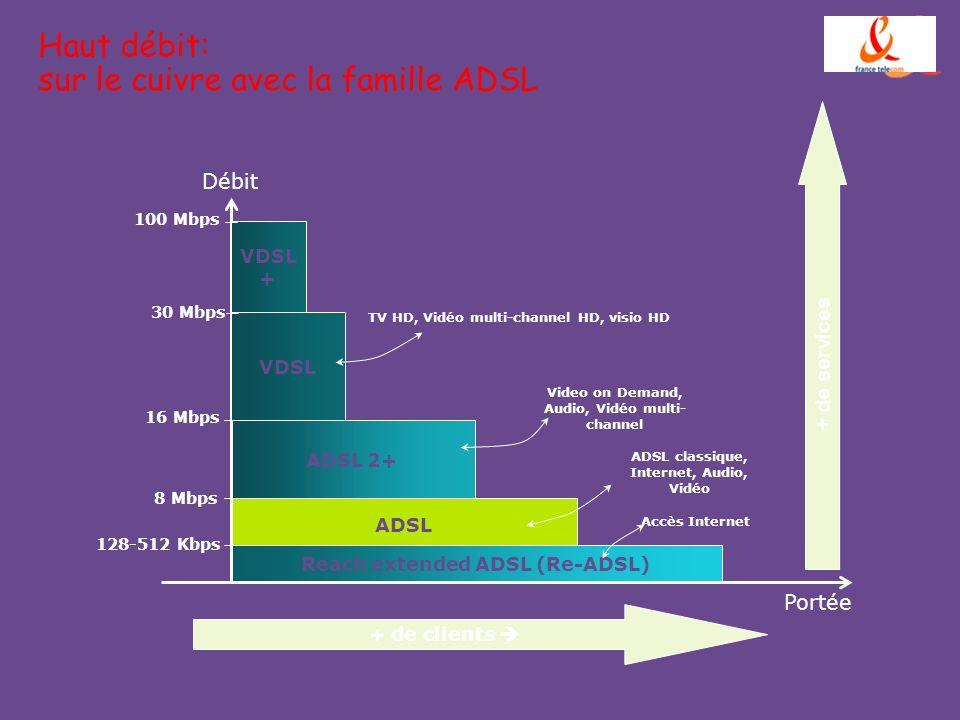Haut débit: sur le cuivre avec la famille ADSL ADSL 2+ ADSL Reach extended ADSL (Re-ADSL) 128-512 Kbps 8 Mbps 16 Mbps Accès Internet Portée Débit ADSL