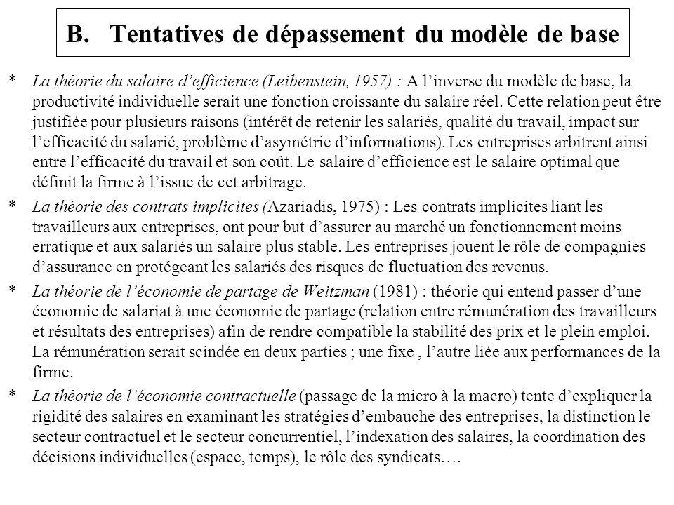 B. Tentatives de dépassement du modèle de base * La théorie du salaire defficience (Leibenstein, 1957) : A linverse du modèle de base, la productivité