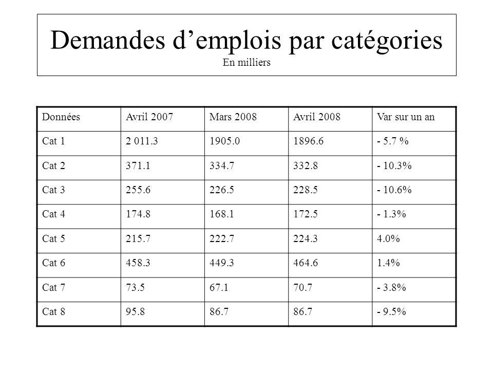 Demandes demplois par catégories En milliers DonnéesAvril 2007Mars 2008Avril 2008Var sur un an Cat 12 011.31905.01896.6- 5.7 % Cat 2371.1334.7332.8- 1