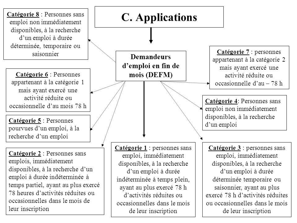 C. Applications Demandeurs demploi en fin de mois (DEFM) Catégorie 1 : personnes sans emploi, immédiatement disponibles, à la recherche dun emploi à d