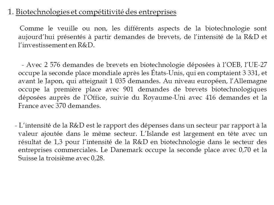 1. Biotechnologies et compétitivité des entreprises Comme le veuille ou non, les différents aspects de la biotechnologie sont aujourdhui présentés à p
