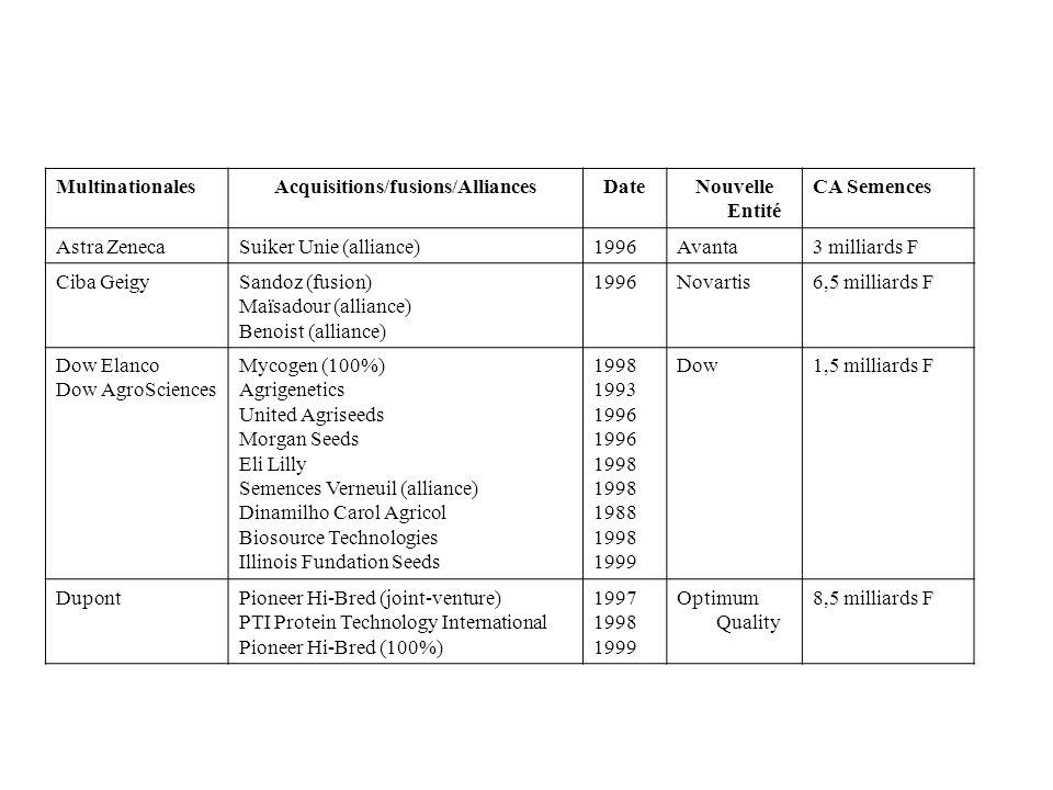 MultinationalesAcquisitions/fusions/AlliancesDateNouvelle Entité CA Semences Astra ZenecaSuiker Unie (alliance)1996Avanta3 milliards F Ciba GeigySando