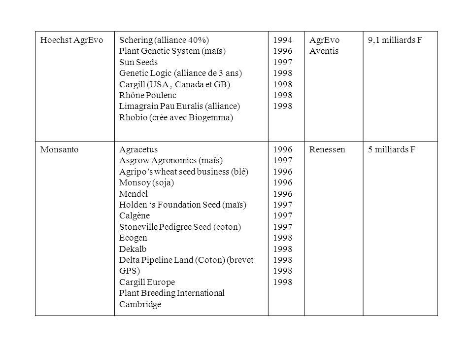 Hoechst AgrEvoSchering (alliance 40%) Plant Genetic System (maïs) Sun Seeds Genetic Logic (alliance de 3 ans) Cargill (USA, Canada et GB) Rhône Poulen