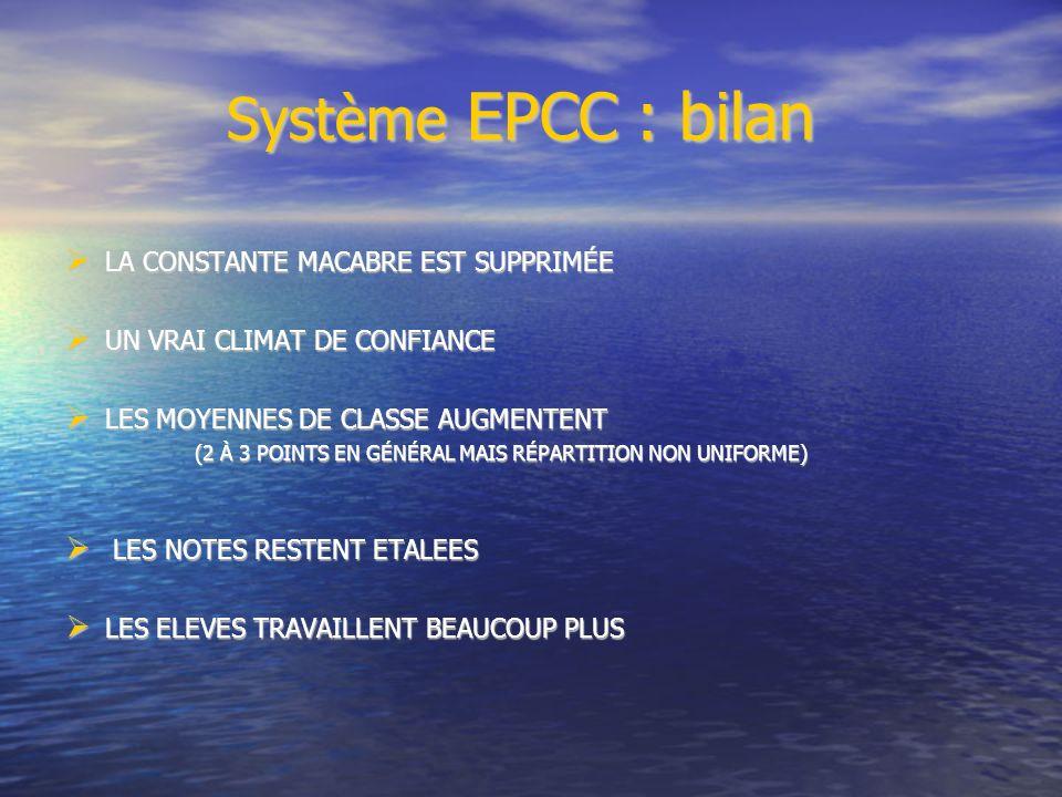 Système EPCC : bilan Système EPCC : bilan LA CONSTANTE MACABRE EST SUPPRIMÉE LA CONSTANTE MACABRE EST SUPPRIMÉE UN VRAI CLIMAT DE CONFIANCE UN VRAI CLIMAT DE CONFIANCE LES MOYENNES DE CLASSE AUGMENTENT LES MOYENNES DE CLASSE AUGMENTENT (2 À 3 POINTS EN GÉNÉRAL MAIS RÉPARTITION NON UNIFORME) (2 À 3 POINTS EN GÉNÉRAL MAIS RÉPARTITION NON UNIFORME) LES NOTES RESTENT ETALEES LES NOTES RESTENT ETALEES LES ELEVES TRAVAILLENT BEAUCOUP PLUS LES ELEVES TRAVAILLENT BEAUCOUP PLUS