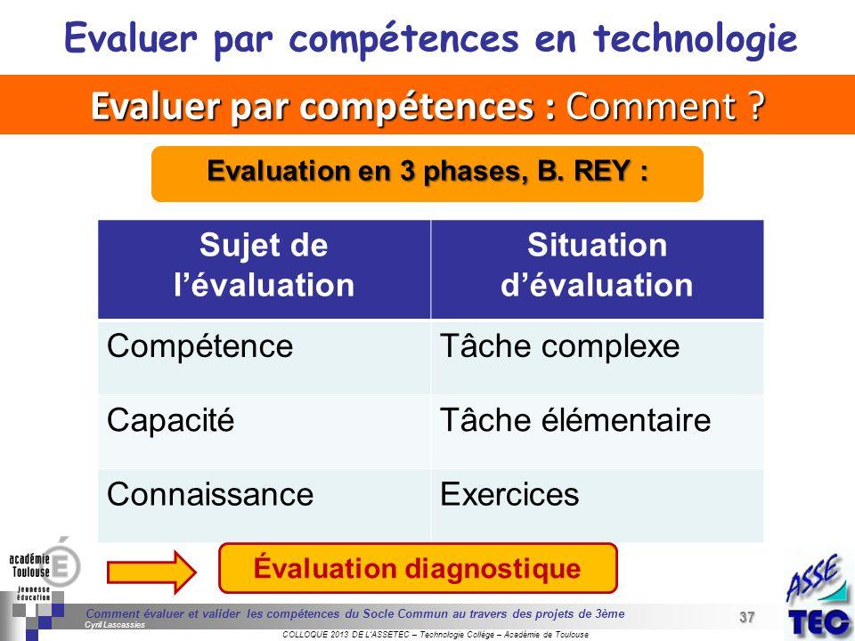 37 Séminaire « Définition de Produits » : méthodologie de définition dune pièce GREC INITIALES COLLOQUE 2013 DE LASSETEC – Technologie Collège – Acadé