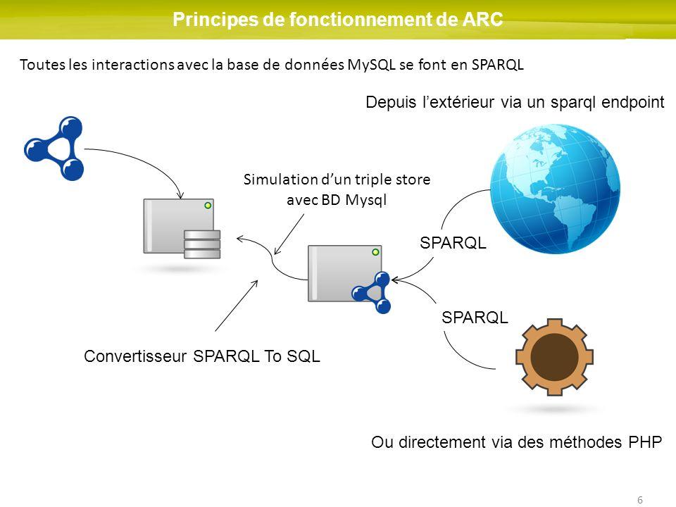 6 Principes de fonctionnement de ARC Simulation dun triple store avec BD Mysql Toutes les interactions avec la base de données MySQL se font en SPARQL Depuis lextérieur via un sparql endpoint Ou directement via des méthodes PHP Convertisseur SPARQL To SQL SPARQL