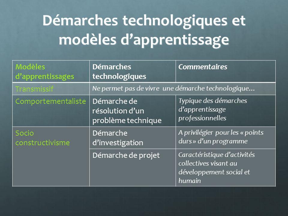 Démarches technologiques et modèles dapprentissage Modèles dapprentissages Démarches technologiques Commentaires Transmissif Ne permet pas de vivre un