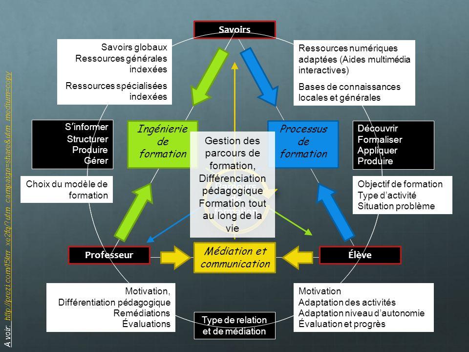 Savoirs ProfesseurÉlève Ingénierie de formation Sinformer Structurer Produire Gérer Processus de formation Découvrir Formaliser Appliquer Produire Typ