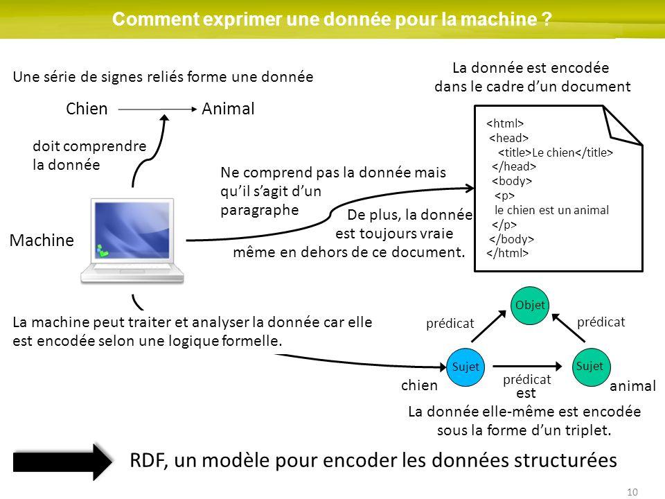 10 Comment exprimer une donnée pour la machine ? ChienAnimal Une série de signes reliés forme une donnée La donnée est encodée dans le cadre dun docum