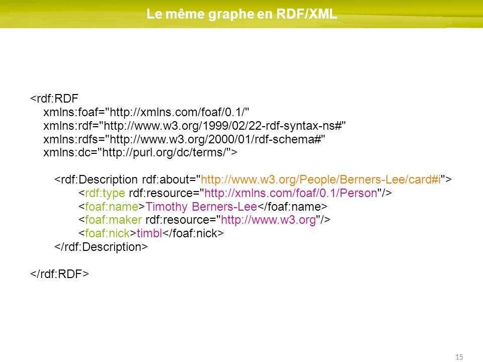 15 Le même graphe en RDF/XML <rdf:RDF xmlns:foaf= http://xmlns.com/foaf/0.1/ xmlns:rdf= http://www.w3.org/1999/02/22-rdf-syntax-ns# xmlns:rdfs= http://www.w3.org/2000/01/rdf-schema# xmlns:dc= http://purl.org/dc/terms/ > Timothy Berners-Lee timbl