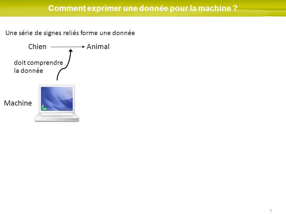 7 Comment exprimer une donnée pour la machine ? ChienAnimal Une série de signes reliés forme une donnée Machine doit comprendre la donnée