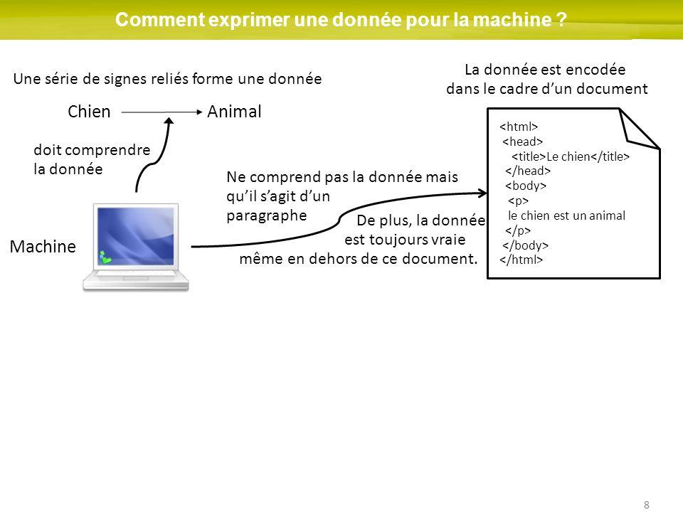 8 Comment exprimer une donnée pour la machine ? ChienAnimal Une série de signes reliés forme une donnée La donnée est encodée dans le cadre dun docume