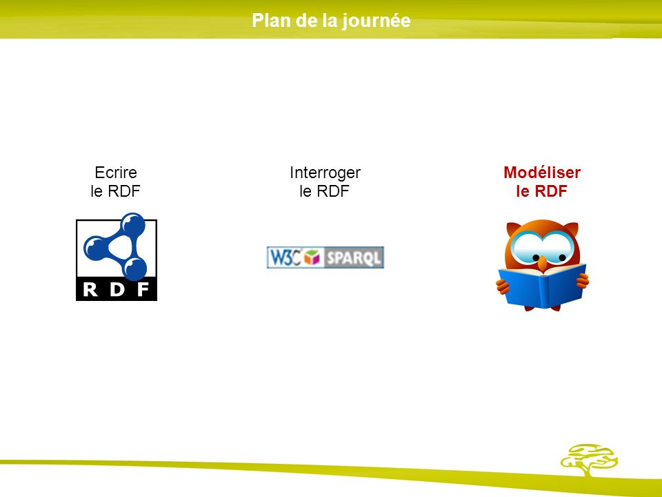 Plan de la journée Modéliser le RDF Ecrire le RDF Interroger le RDF