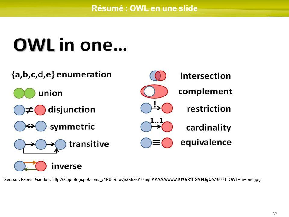 32 Résumé : OWL en une slide Source : Fabien Gandon, http://2.bp.blogspot.com/_z1PUcRnw2jc/Sh2sYi0IaqI/AAAAAAAAAIU/QiR1ESMN3gQ/s1600-h/OWL+in+one.jpg