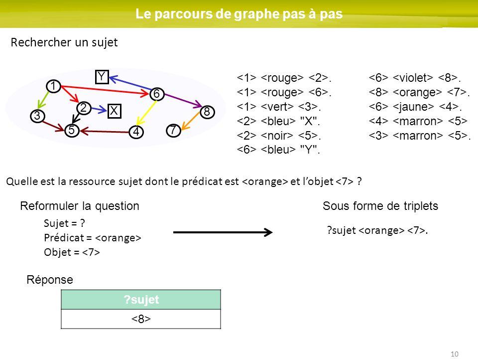 10 1 2 3 4 5 6 7 8 Le parcours de graphe pas à pas Rechercher un sujet X Y Quelle est la ressource sujet dont le prédicat est et lobjet ?.