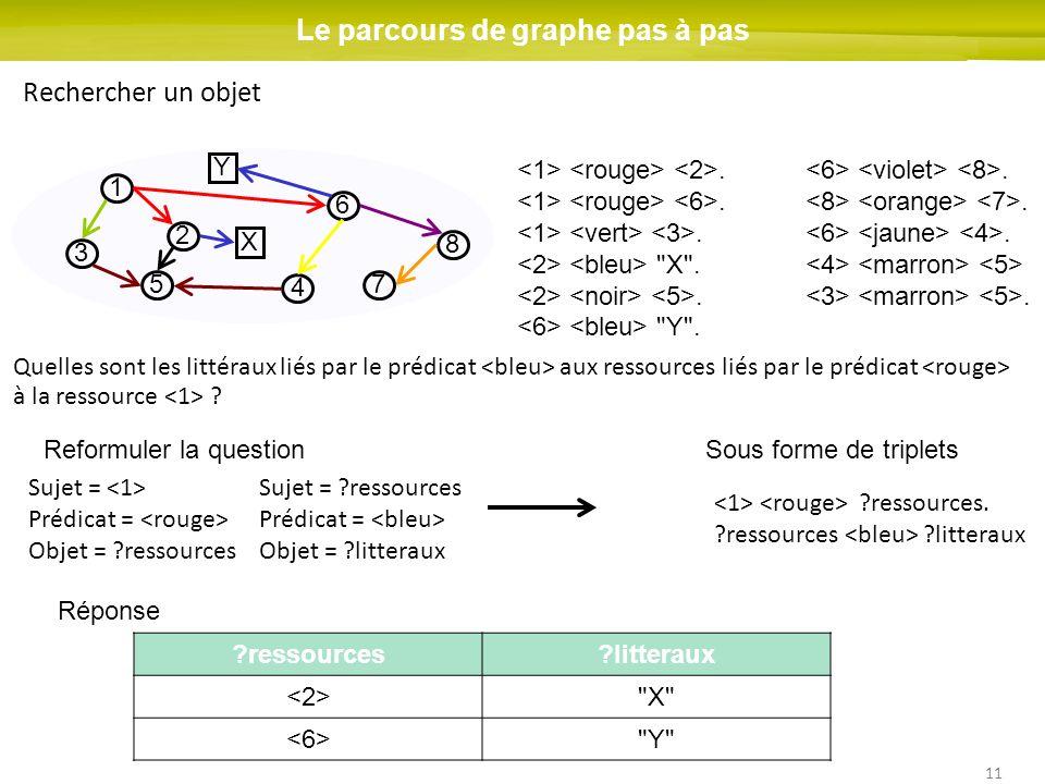 11 1 2 3 4 5 6 7 8 Le parcours de graphe pas à pas Rechercher un objet X Y Quelles sont les littéraux liés par le prédicat aux ressources liés par le