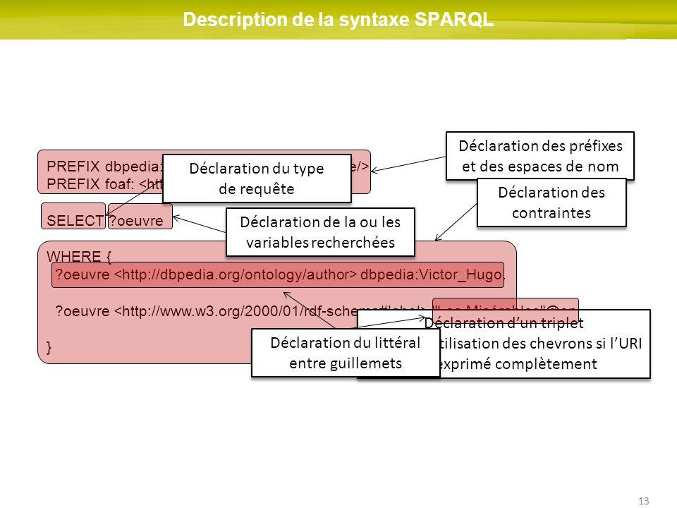 13 Description de la syntaxe SPARQL PREFIX dbpedia: PREFIX foaf: SELECT ?oeuvre WHERE { ?oeuvre dbpedia:Victor_Hugo. ?oeuvre