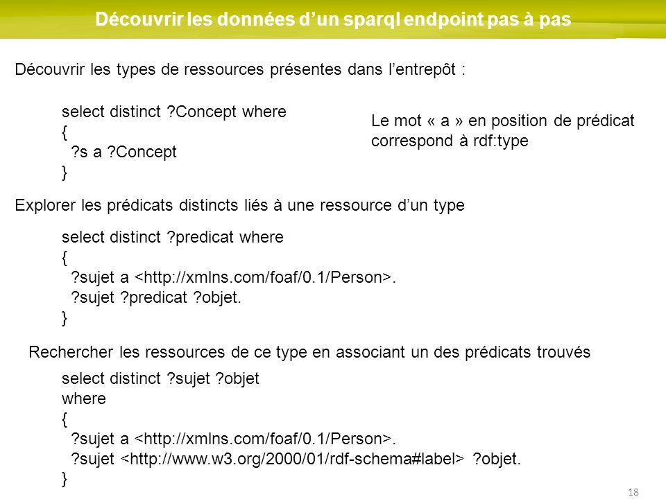 18 Découvrir les données dun sparql endpoint pas à pas Découvrir les types de ressources présentes dans lentrepôt : select distinct ?Concept where { ?
