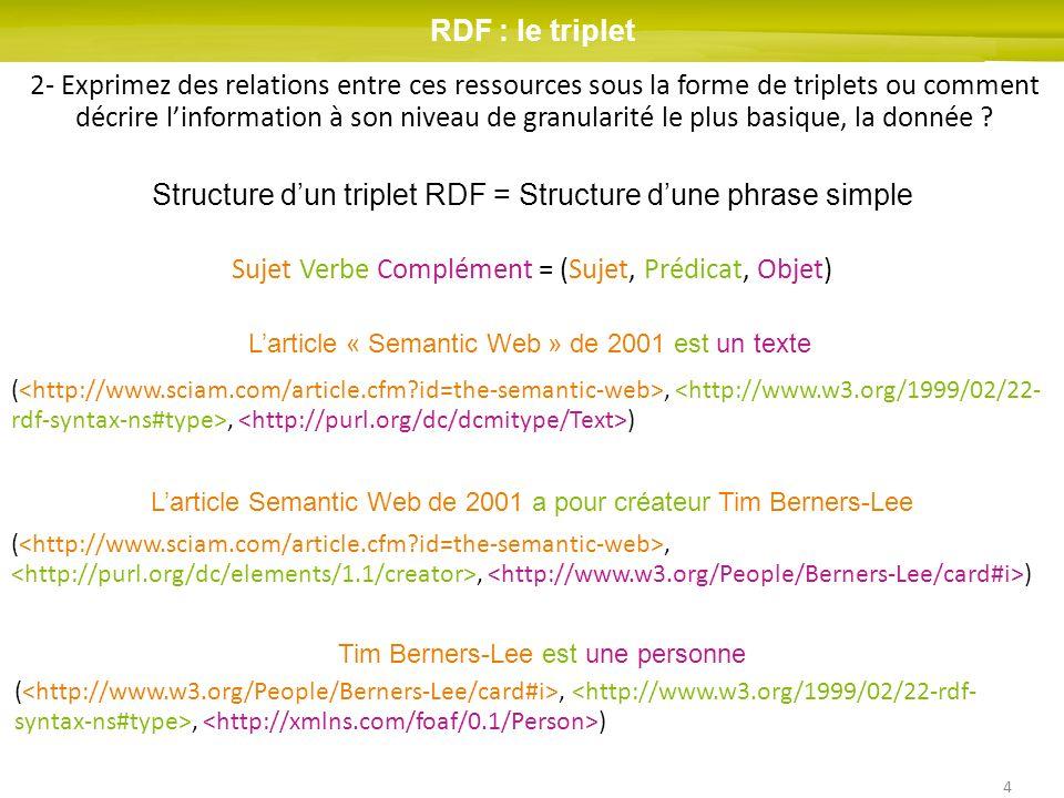 4 (,, ) Structure dun triplet RDF = Structure dune phrase simple Sujet Verbe Complément = (Sujet, Prédicat, Objet) Tim Berners-Lee est une personne La
