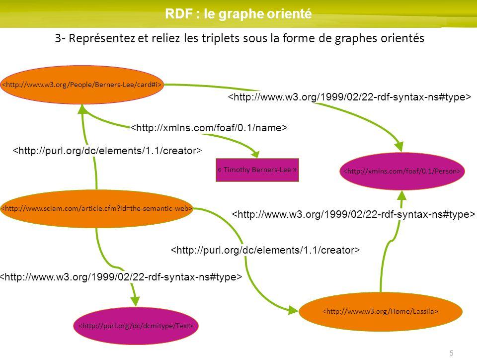 5 « Timothy Berners-Lee » RDF : le graphe orienté 3- Représentez et reliez les triplets sous la forme de graphes orientés