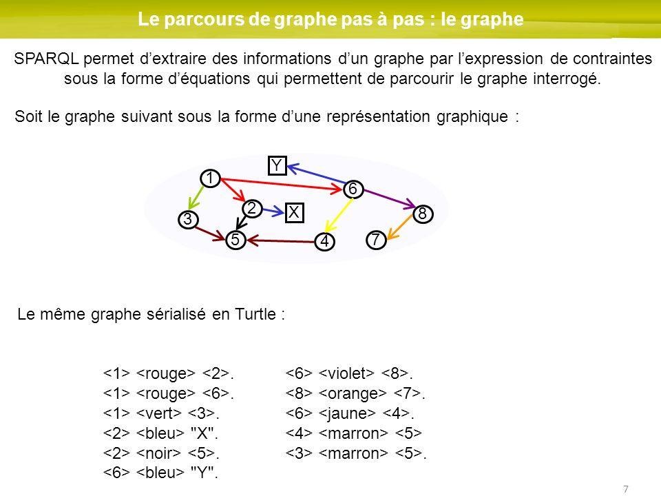 7 Le parcours de graphe pas à pas : le graphe 1 2 3 4 5 6 7 8 Soit le graphe suivant sous la forme dune représentation graphique : X Y.