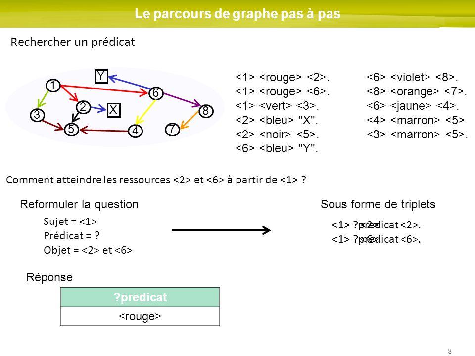 8 1 2 3 4 5 6 7 8 Le parcours de graphe pas à pas Rechercher un prédicat X Y Comment atteindre les ressources et à partir de ?.