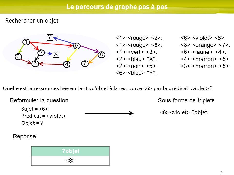 9 1 2 3 4 5 6 7 8 Le parcours de graphe pas à pas Rechercher un objet X Y Quelle est la ressources liée en tant quobjet à la ressource par le prédicat
