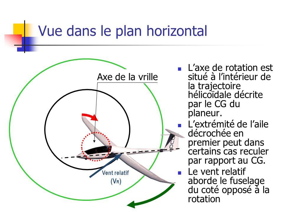 Vue dans le plan horizontal Laxe de rotation est situé à lintérieur de la trajectoire hélicoïdale décrite par le CG du planeur.