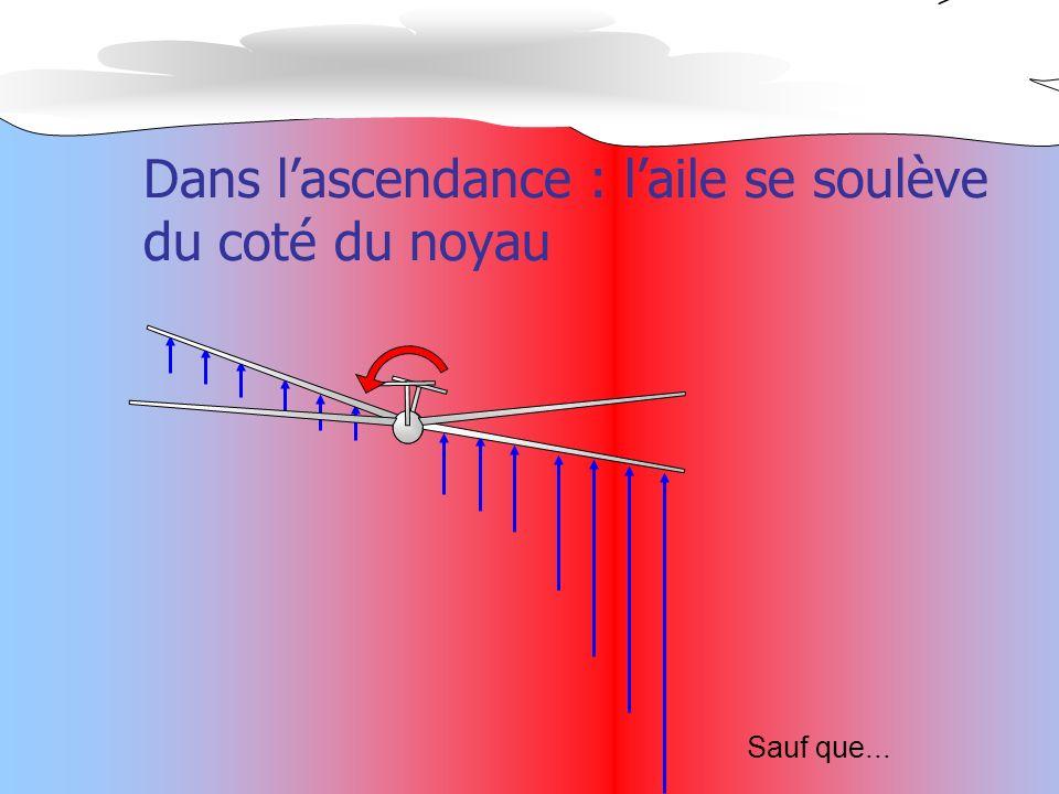 Dans lascendance : laile se soulève du coté du noyau Sauf que...