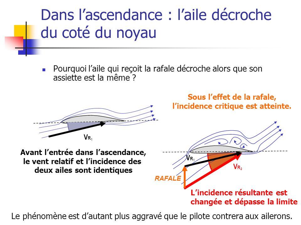 VR2VR2 Dans lascendance : laile décroche du coté du noyau Pourquoi laile qui reçoit la rafale décroche alors que son assiette est la même .