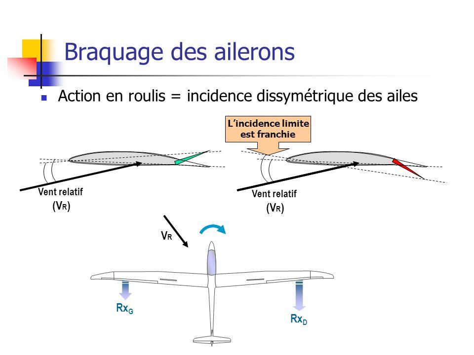 Braquage des ailerons Action en roulis = incidence dissymétrique des ailes Lincidence limite est franchie Vent relatif (V R ) Vent relatif (V R ) Rx D Rx G VRVR