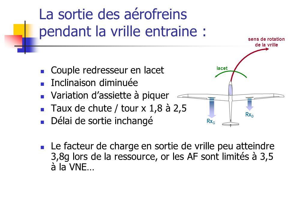 La sortie des aérofreins pendant la vrille entraine : Couple redresseur en lacet Inclinaison diminuée Variation dassiette à piquer Taux de chute / tour x 1,8 à 2,5 Délai de sortie inchangé Le facteur de charge en sortie de vrille peu atteindre 3,8g lors de la ressource, or les AF sont limités à 3,5 à la VNE… Rx D Rx G sens de rotation de la vrille lacet