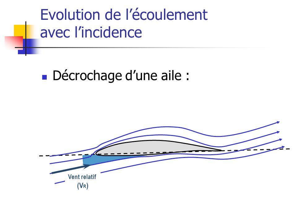 Evolution de lécoulement avec lincidence Décrochage dune aile : Vent relatif (V R )