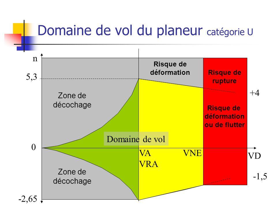 Domaine de vol du planeur catégorie U VA VRA VNE Domaine de vol n VD Risque de déformation ou de flutter 5,3 -2,65 Zone de décochage Risque de déformation 0 Zone de décochage +4 -1,5 Risque de rupture