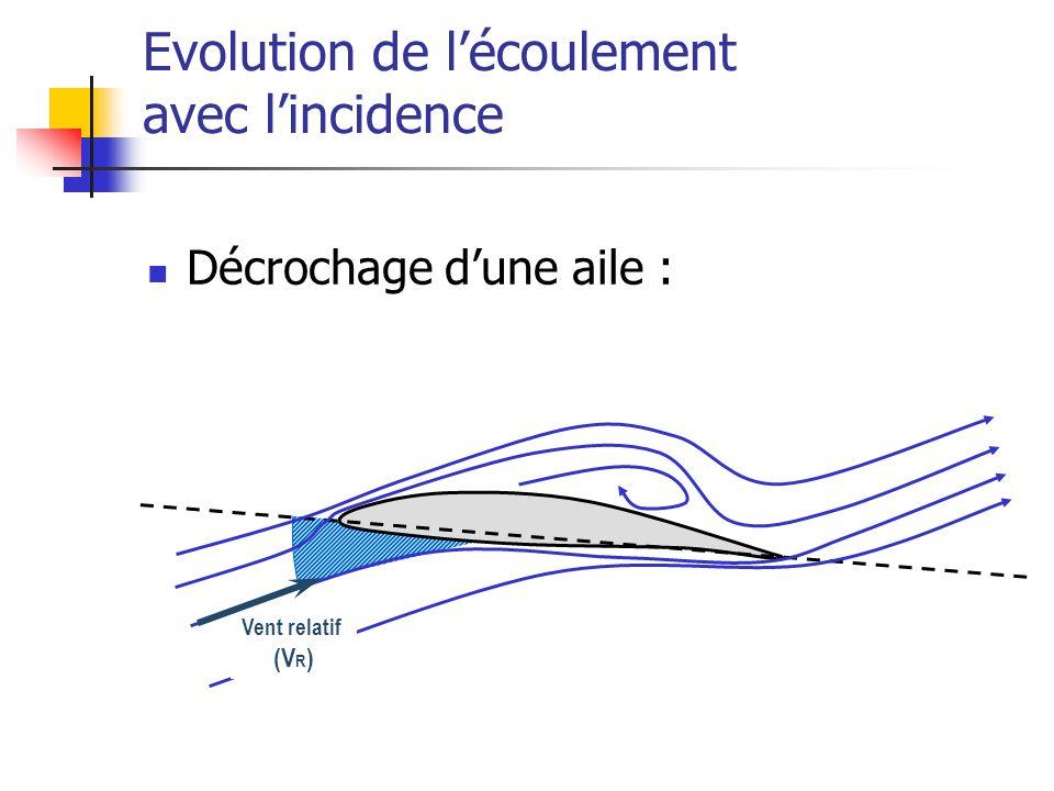 Décrochage dune aile : Evolution de lécoulement avec lincidence Vent relatif (V R )